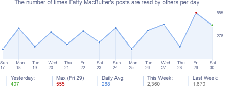 How many times Fatty MacButter's posts are read daily