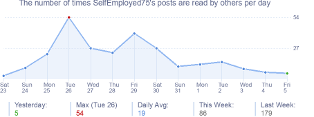 How many times SelfEmployed75's posts are read daily