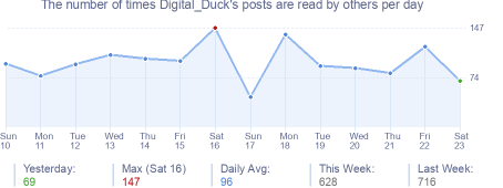 How many times Digital_Duck's posts are read daily
