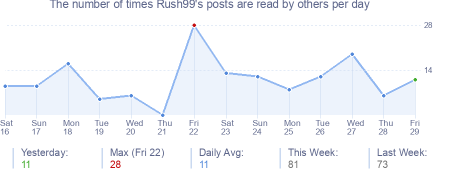 How many times Rush99's posts are read daily
