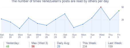How many times Venezuelan's posts are read daily