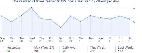How many times teebird1012's posts are read daily