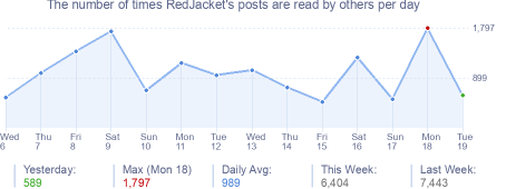 How many times RedJacket's posts are read daily
