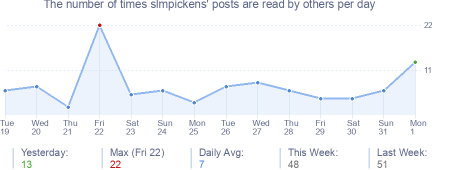 How many times slmpickens's posts are read daily