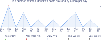 How many times Manalto's posts are read daily