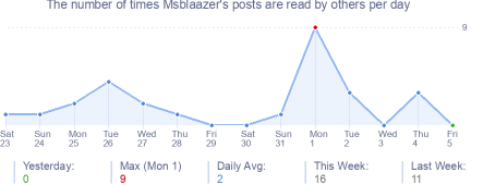How many times Msblaazer's posts are read daily