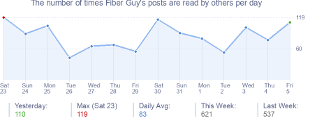 How many times Fiber Guy's posts are read daily