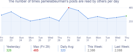 How many times pamelaBeurman's posts are read daily