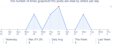 How many times guspcb2019's posts are read daily