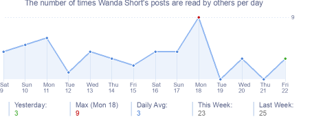 How many times Wanda Short's posts are read daily