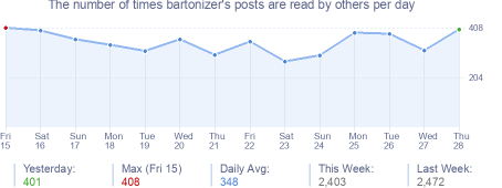 How many times bartonizer's posts are read daily