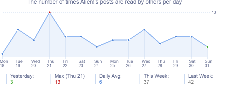 How many times Alien!'s posts are read daily