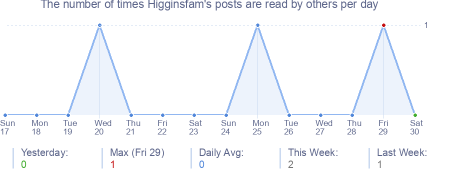 How many times Higginsfam's posts are read daily