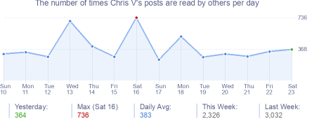 How many times Chris V's posts are read daily