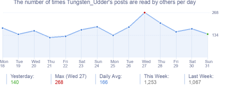 How many times Tungsten_Udder's posts are read daily