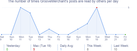 How many times GrooveMerchant's posts are read daily