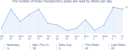 How many times FloripaUSA's posts are read daily