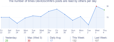 How many times DevilDocWife's posts are read daily