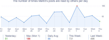 How many times Mal93's posts are read daily