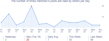 How many times meilmarc's posts are read daily