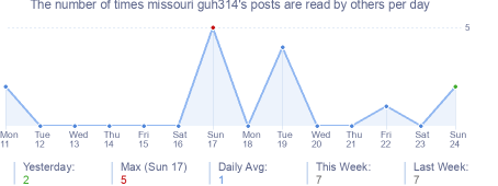 How many times missouri guh314's posts are read daily