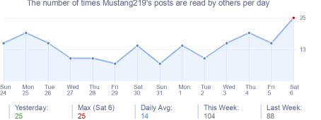 How many times Mustang219's posts are read daily