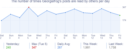 How many times Georgiafrog's posts are read daily