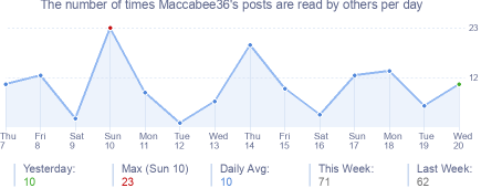 How many times Maccabee36's posts are read daily