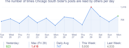 How many times Chicago South Sider's posts are read daily