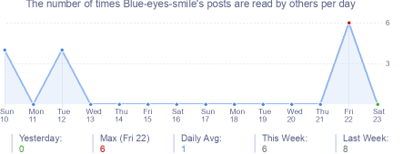 How many times Blue-eyes-smile's posts are read daily