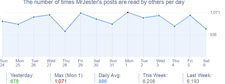 How many times MrJester's posts are read daily