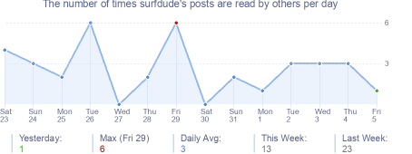How many times surfdude's posts are read daily