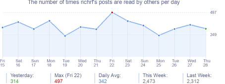How many times richrf's posts are read daily