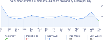 How many times Jumpman023's posts are read daily