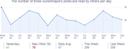 How many times sunshinejoe's posts are read daily