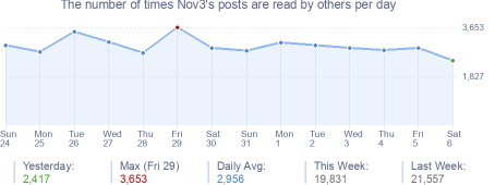 How many times Nov3's posts are read daily