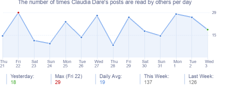 How many times Claudia Dare's posts are read daily