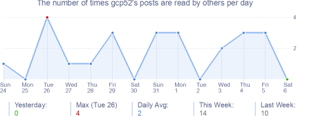 How many times gcp52's posts are read daily