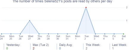 How many times Selena521's posts are read daily