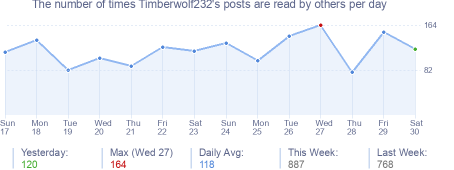 How many times Timberwolf232's posts are read daily