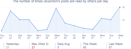 How many times ukusmom's posts are read daily