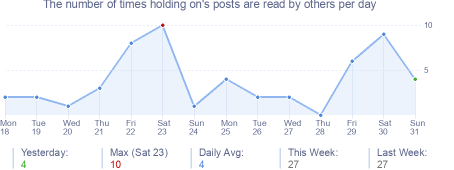How many times holding on's posts are read daily