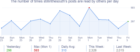 How many times stillinthesouth's posts are read daily
