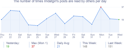 How many times Imdatgirl's posts are read daily