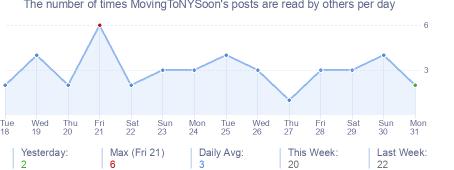 How many times MovingToNYSoon's posts are read daily