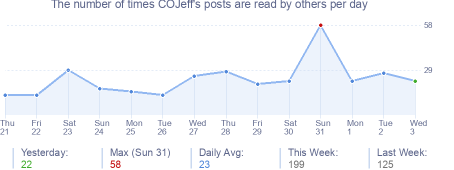 How many times COJeff's posts are read daily