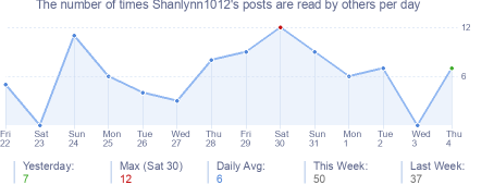 How many times Shanlynn1012's posts are read daily