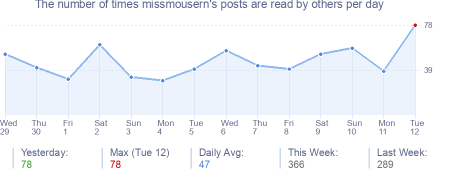 How many times missmousern's posts are read daily