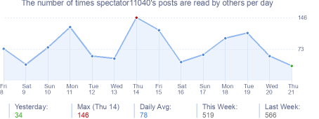 How many times spectator11040's posts are read daily