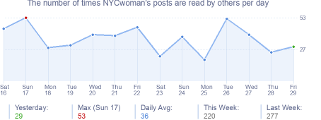 How many times NYCwoman's posts are read daily